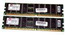1 GB DDR-RAM (2x512MB) 184-pin PC-3200R Registered-ECC...
